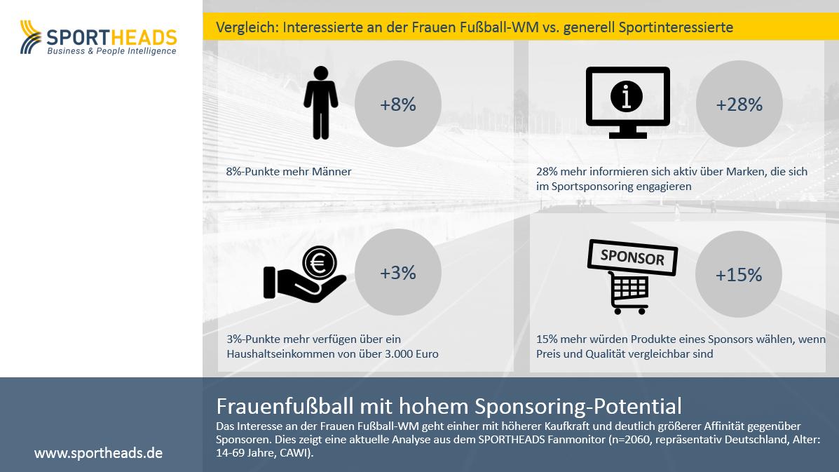 Frauenfußball mit hohem Sponsoring-Potential