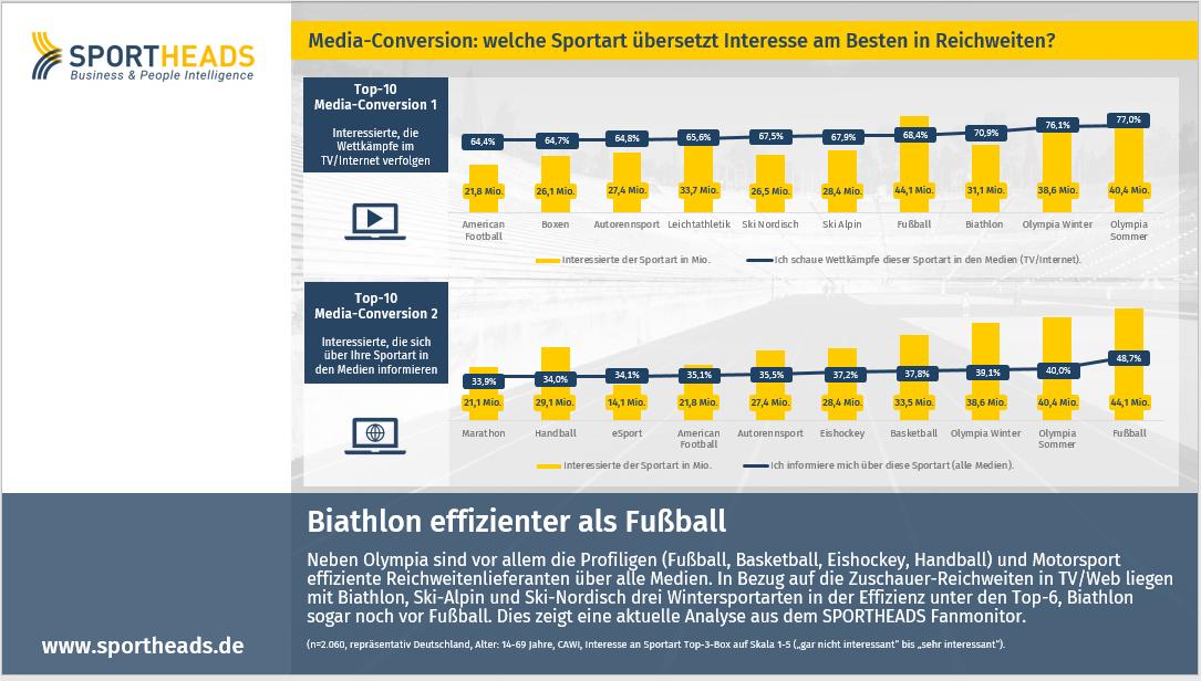 Biathlon effizienter als Fußball