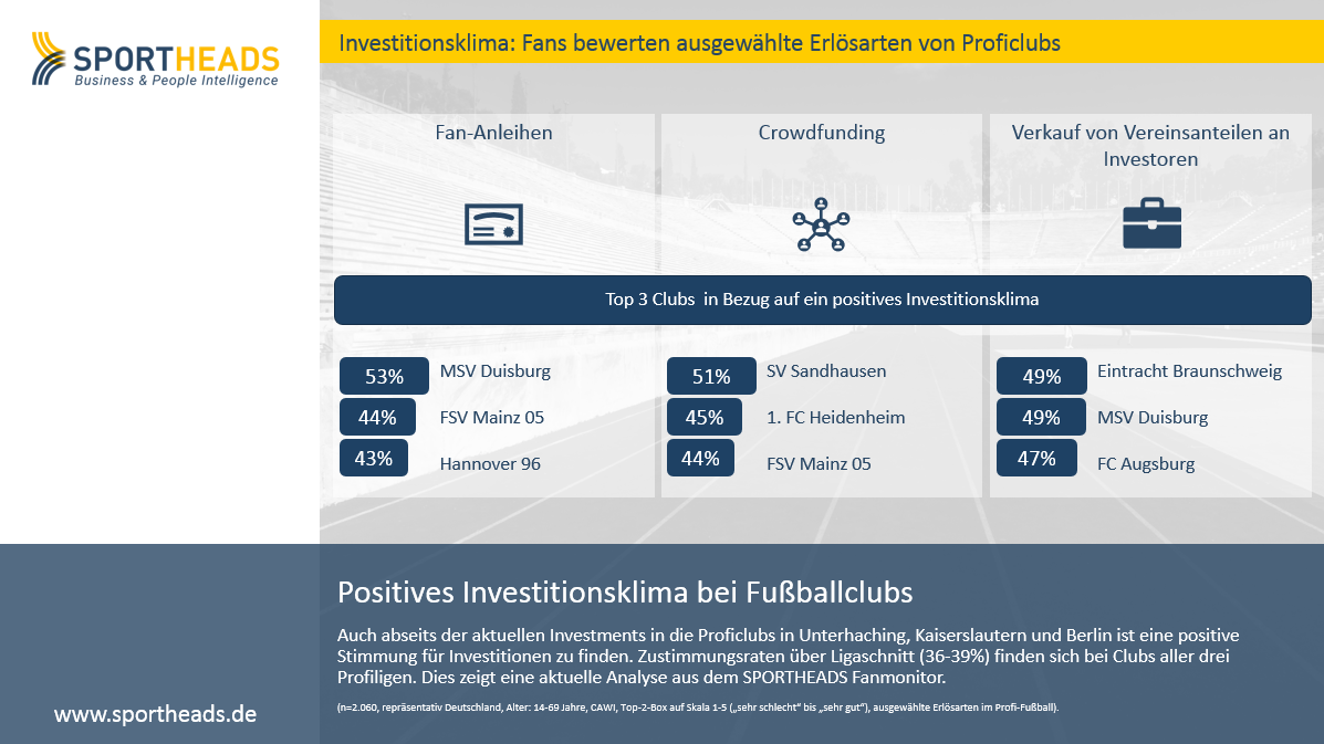 Positives Investitionsklima bei Fußballclubs