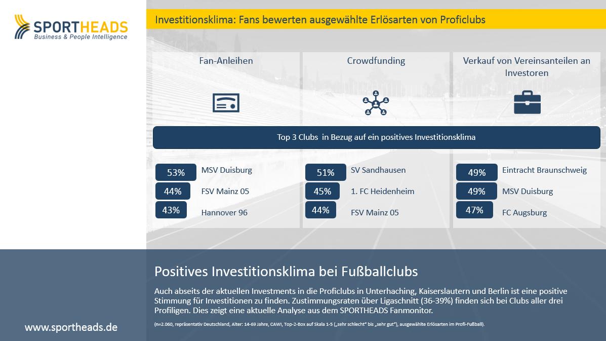 Positives Investitionsklima bei Fußballclubs