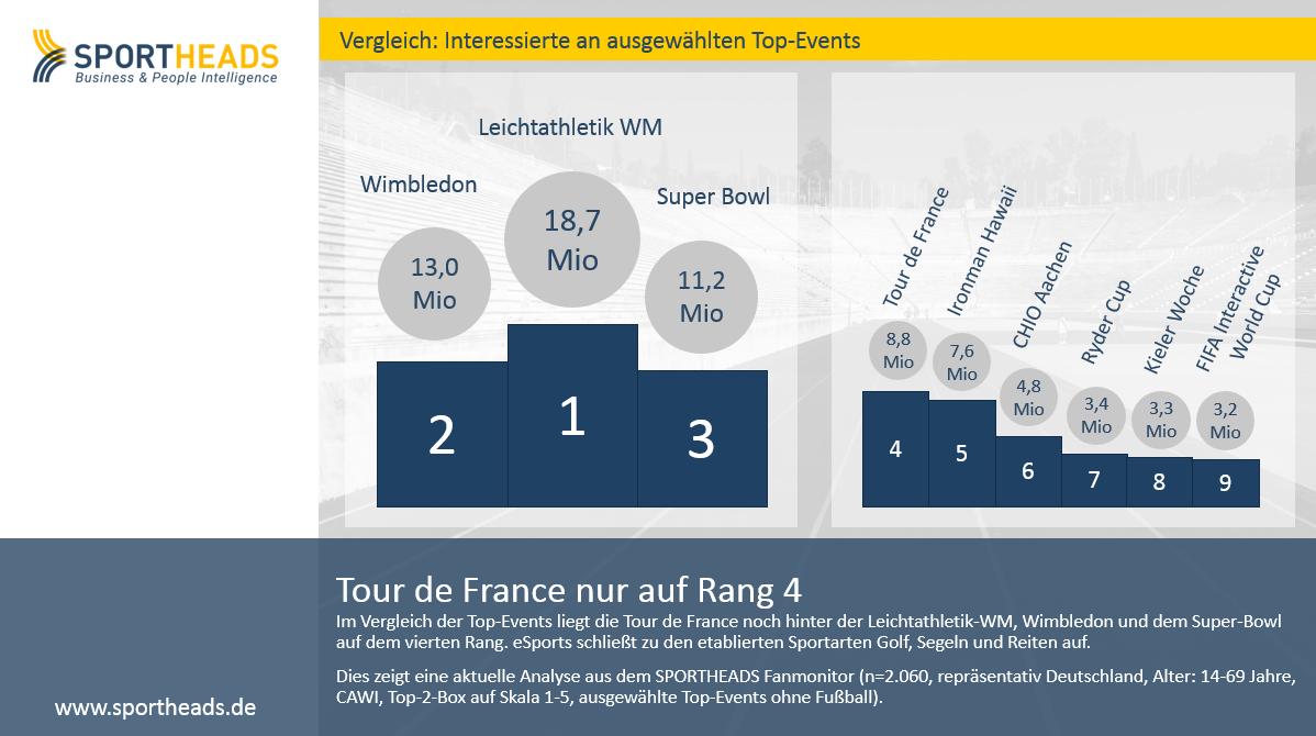 Tour de France nur auf Rang 4