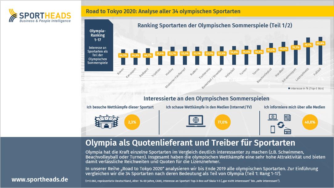 Olympia als Quotenlieferant und Treiber für Sportarten