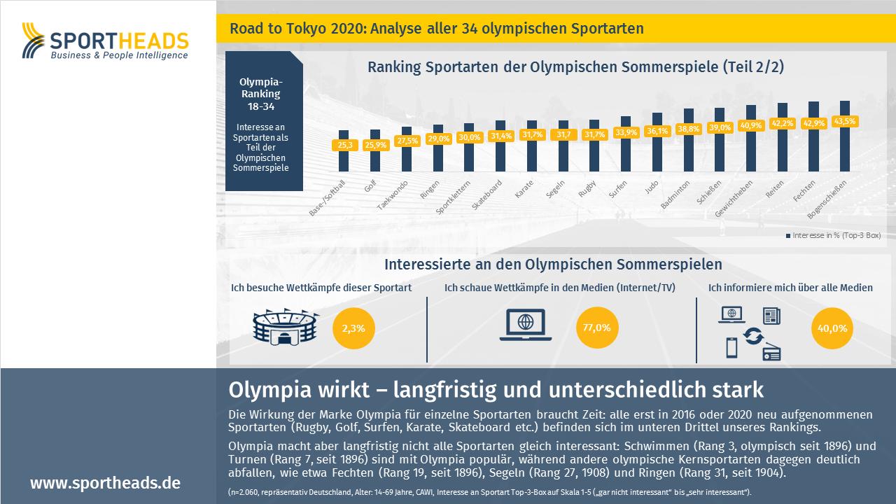 Olympia wirkt – langfristig und unterschiedlich stark