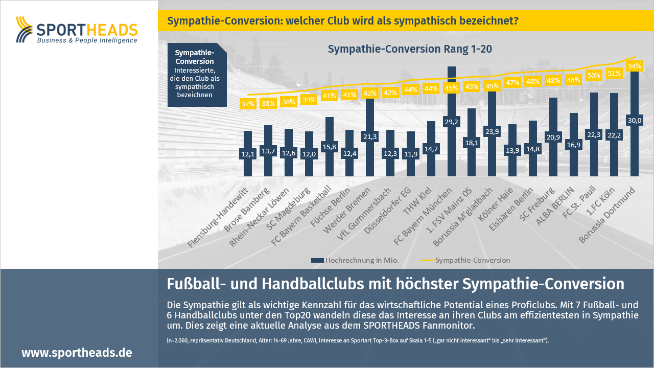 Fußball- und Handballclubs mit höchster Sympathie-Conversion