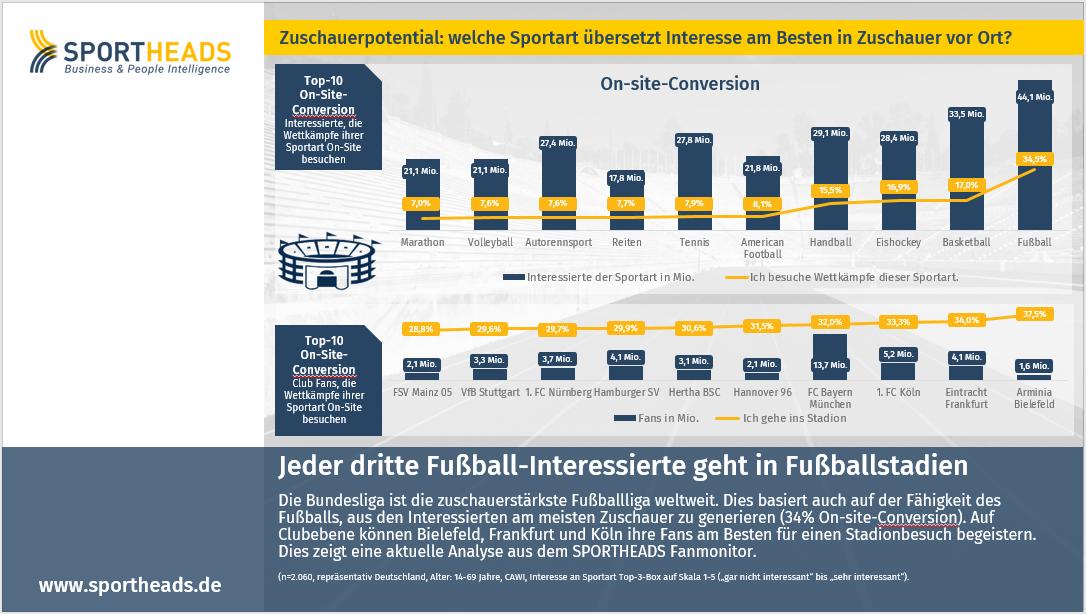 Jeder dritte Fußball-Interessierte geht in Fußballstadien
